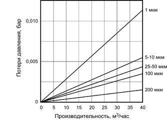График потерь давления на мешочном фильтре