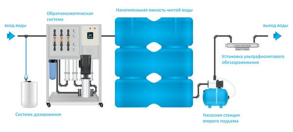 Схема Ecomaster Osmoluxe