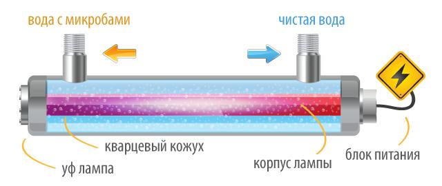 Картинка УФ-Лампы